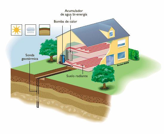 Solcan soluciones ambientales s l geotermia - Bomba de calor geotermica precio ...